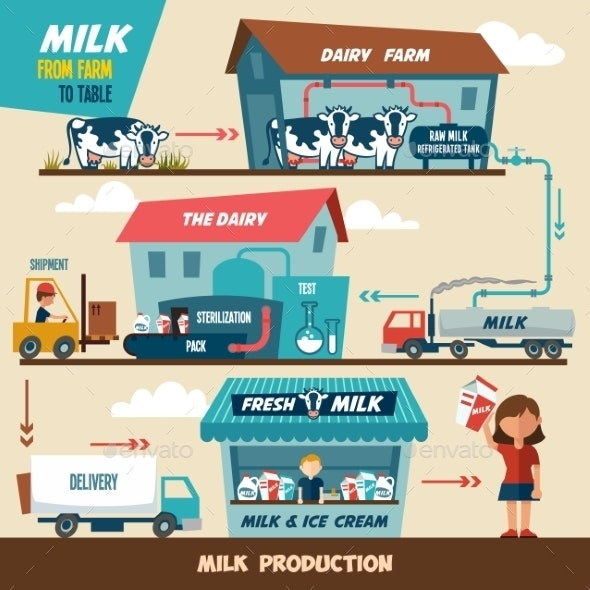 Milk Production Stages - Industries Business