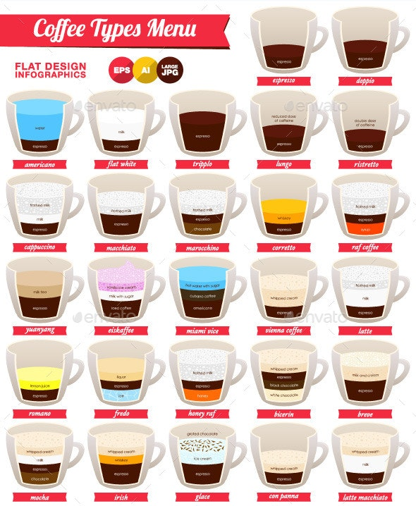 Coffee Types Infographics - Objects Vectors