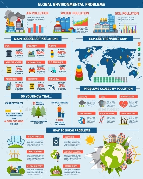 Global Environment Problems Solution Infographics - Infographics