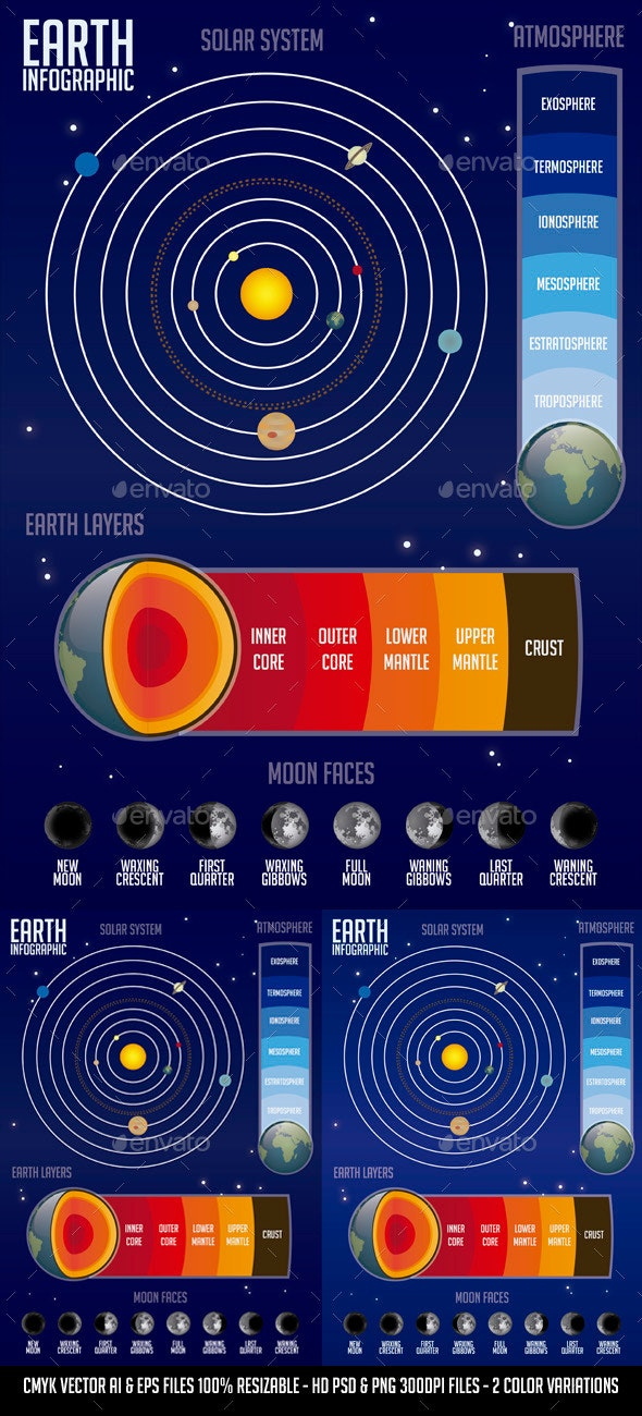Earth Infographic - Infographics