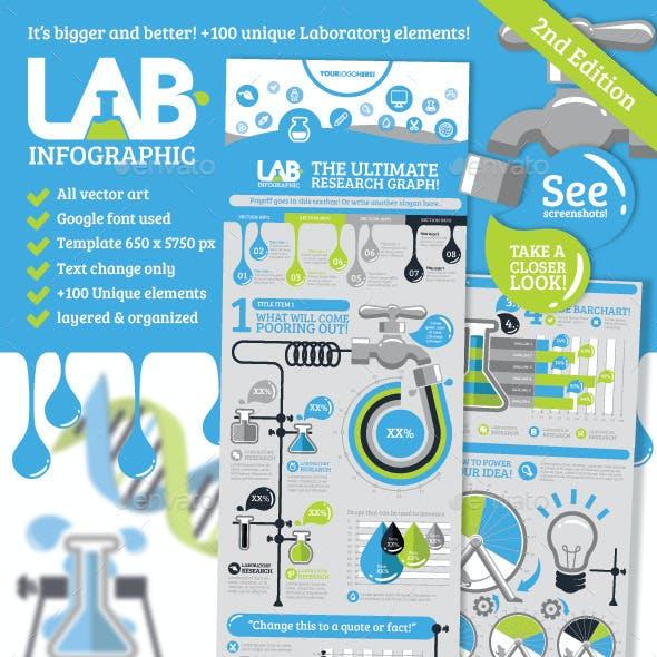 Lab Infographic V2