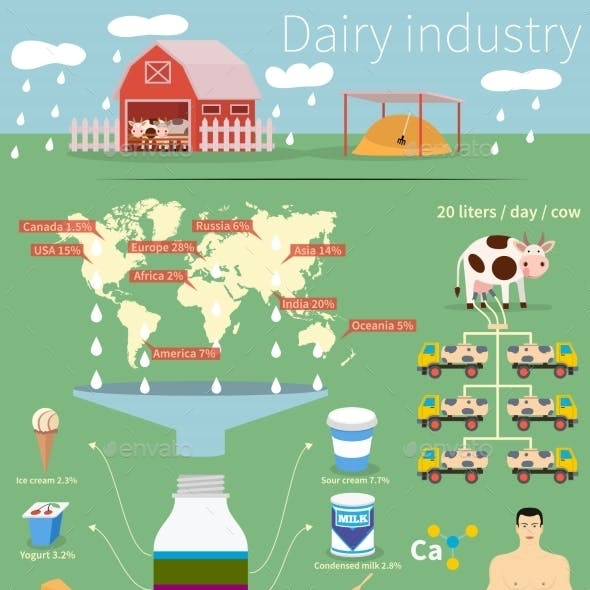 Infographics Dairy Industry