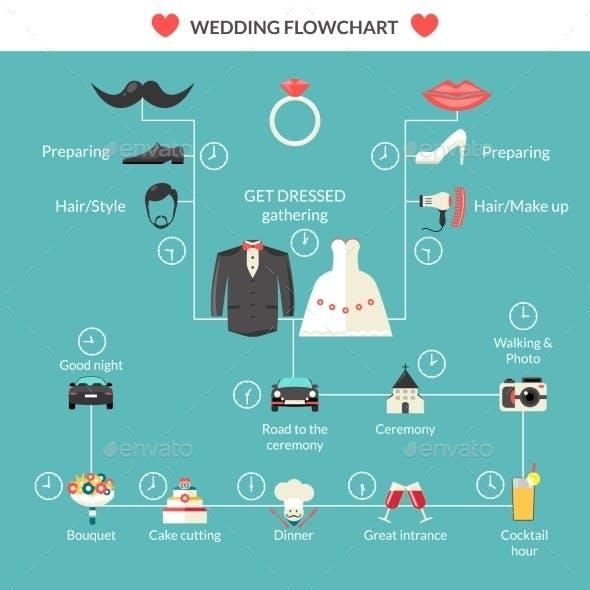 Wedding Planning In Style Flowchart Design