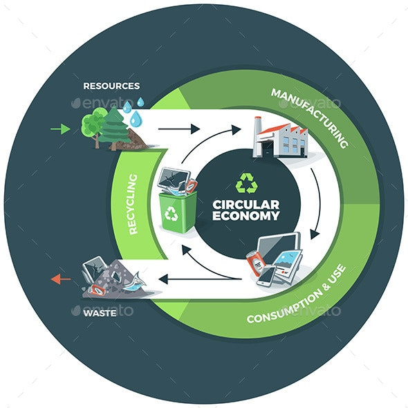 Circular Economy Illustration on Circle Background - Industries Business