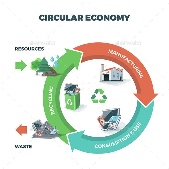 Circular Economy Illustration on Circle Background - Man-made Objects Objects
