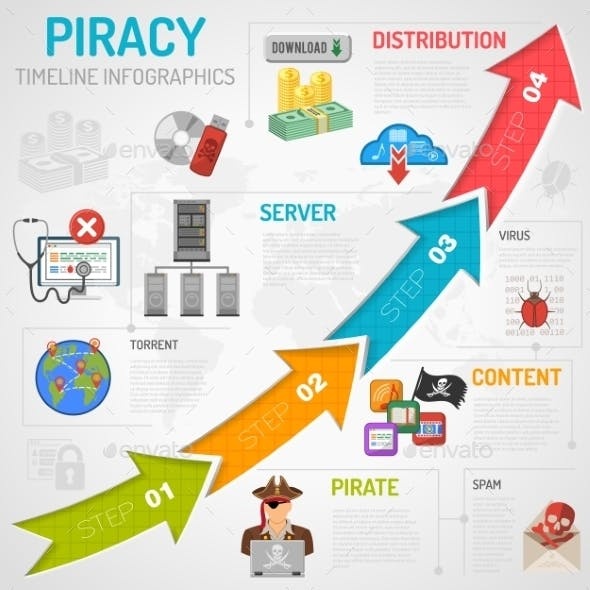 Internet Piracy Infographics
