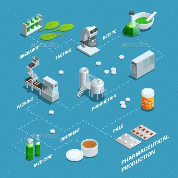 Poster Of Pharmaceutical Production Flowchart