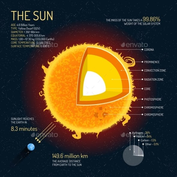 The Sun Detailed Structure with Layers