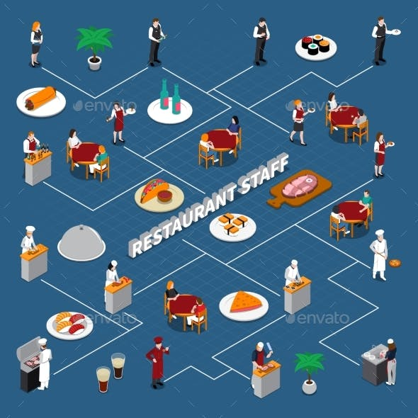 Restaurant Staff Isometric Flowchart