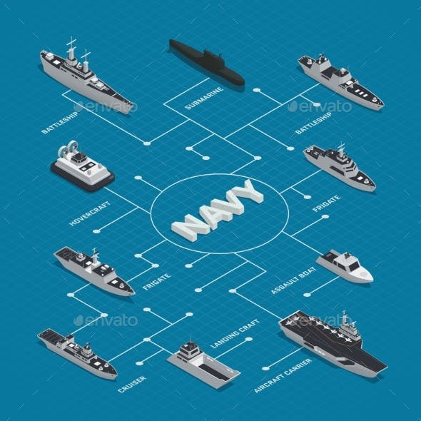 Military Boats Isometric Flowchart Composition