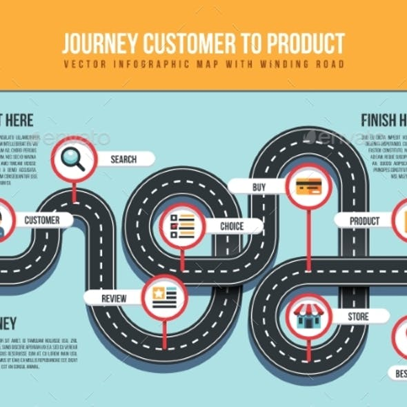 Journey Customer To Product Vector Infographic Map