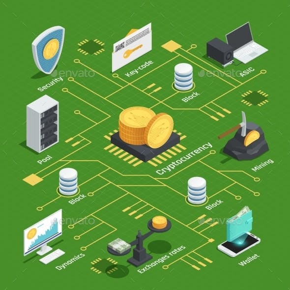 Cryptocurrency Isometric Flowchart
