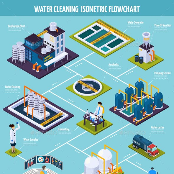 Water Cleaning Isometric Flowchart