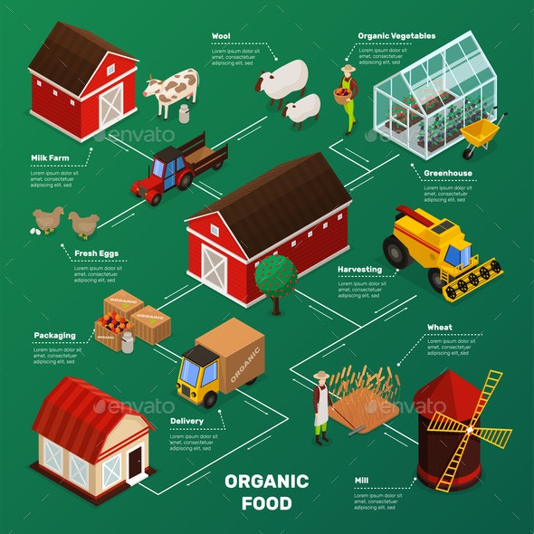 Farm Food Production Flowchart - Animals Characters