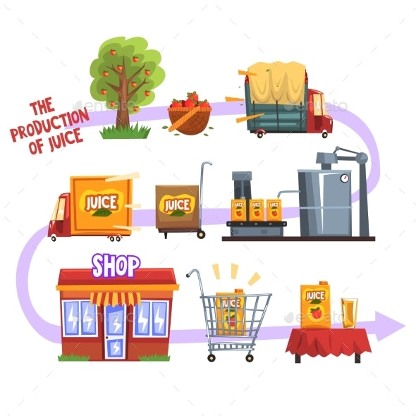 Production of Juice From an Orchard To Table Set - Industries Business