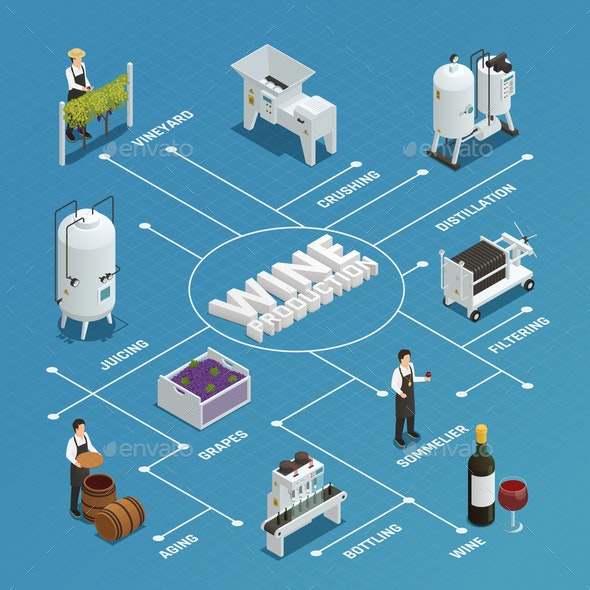Wine Production Isometric Flowchart - Industries Business