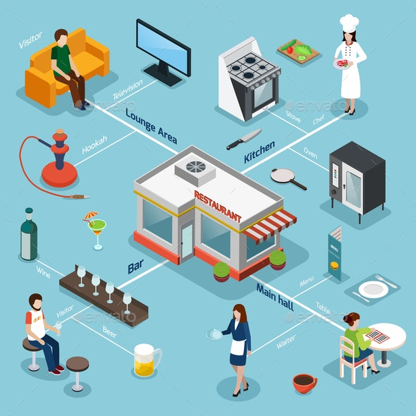 Restaurant Facilities Equipment Isometric Flowchart - Food Objects