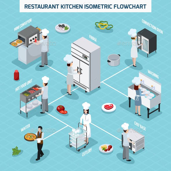Professional Kitchen Isometric Flowchart