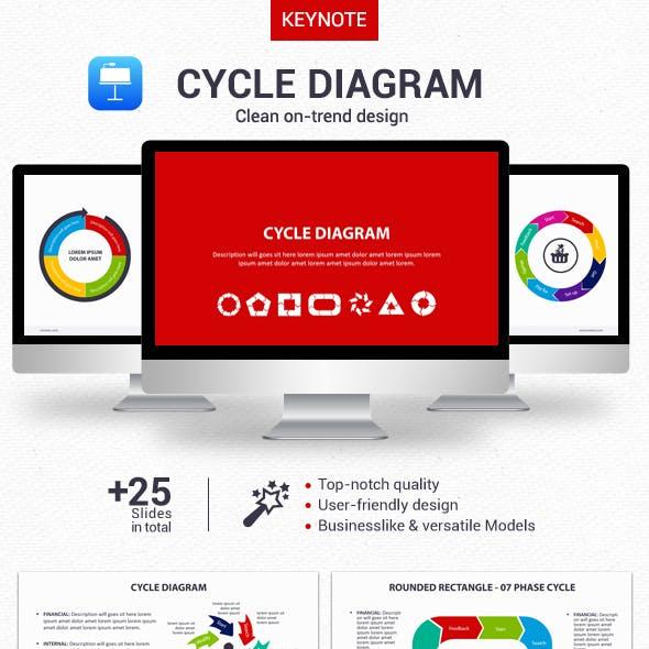 Cycle Diagram - Keynote