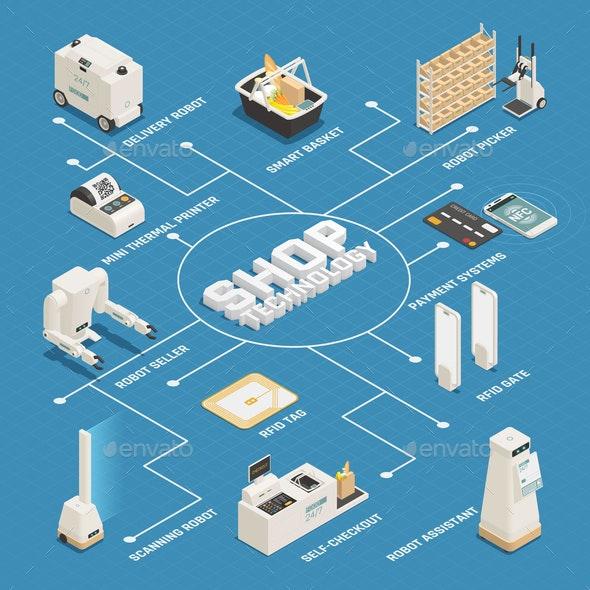 Supermarket Technologies Isometric Flowchart Poster
