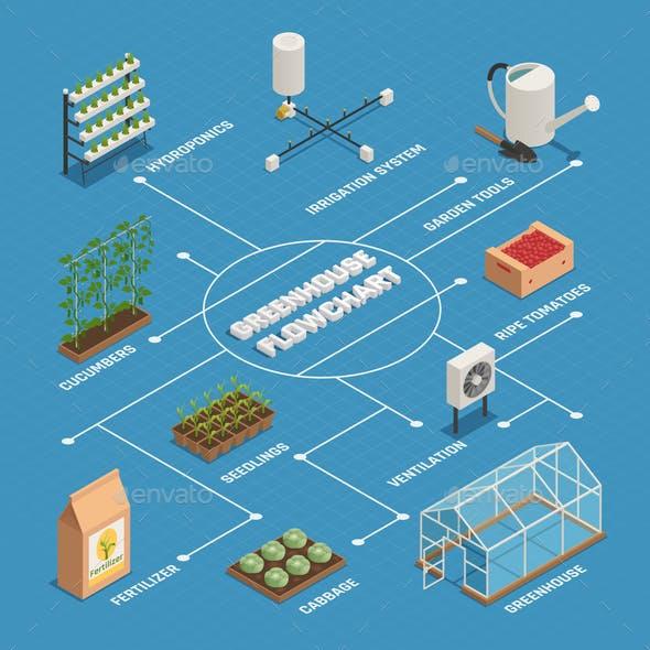 Greenhouse Installations Production  Isometric Flowchart