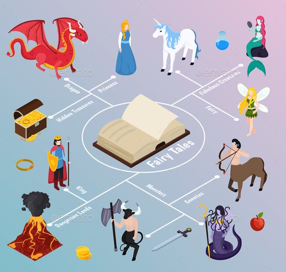Mythical Creatures Isometric Flowchart