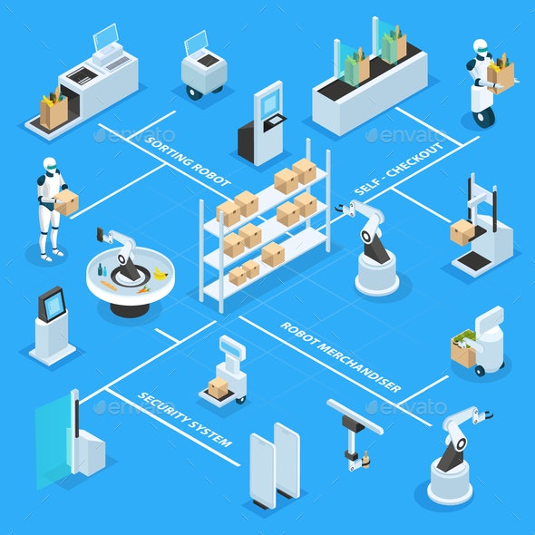 Automated Shops Isometric Flowchart - Business Conceptual