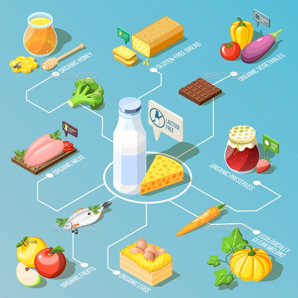 Organic Food Isometric Flowchart - Food Objects