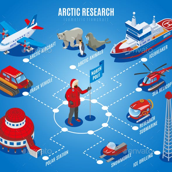 Arctic Research Isometric Flowchart