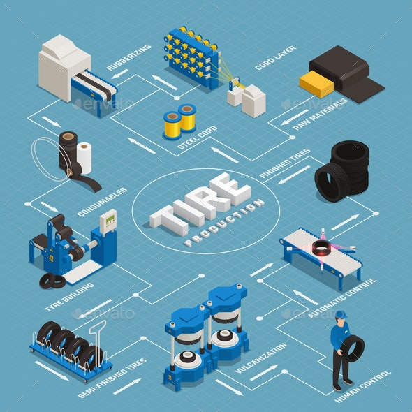 Tire Production Isometric Flowchart - Business Conceptual