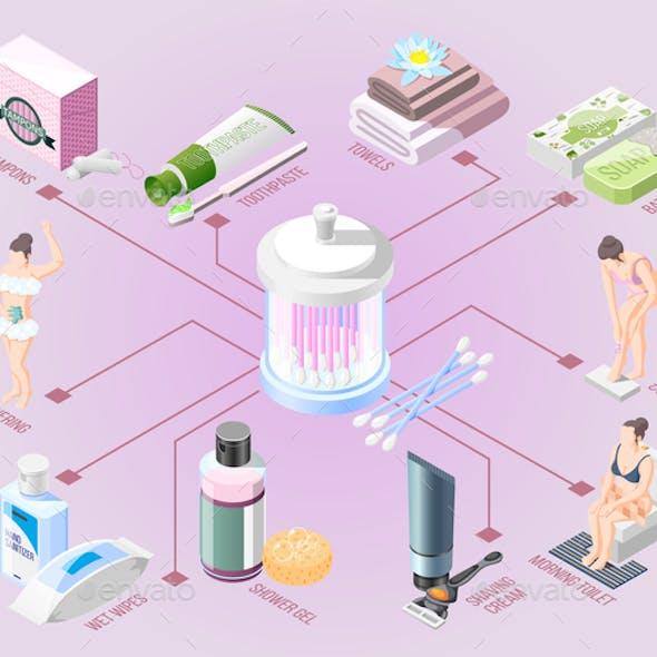 Hygiene Isometric Flowchart