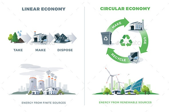 Circular Economy - Recycling and Reuse - Industries Business