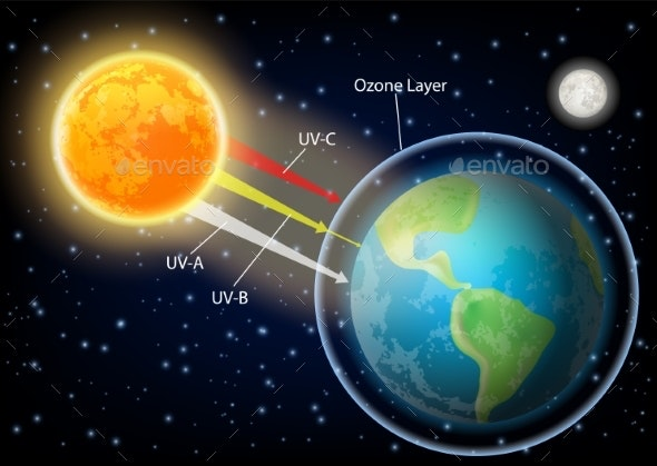 UV Radiation Diagram Vector Realistic Illustration - Miscellaneous Vectors