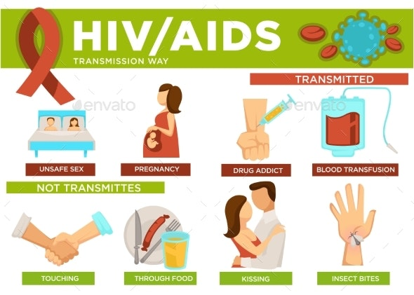 Hiv and Aids Transmission Ways Poster with Info - Health/Medicine Conceptual