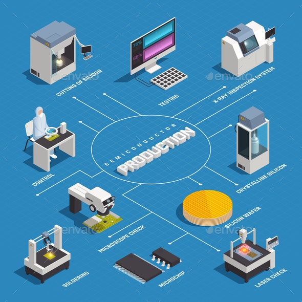 Isometric Semiconductor Production Flowchart - Industries Business