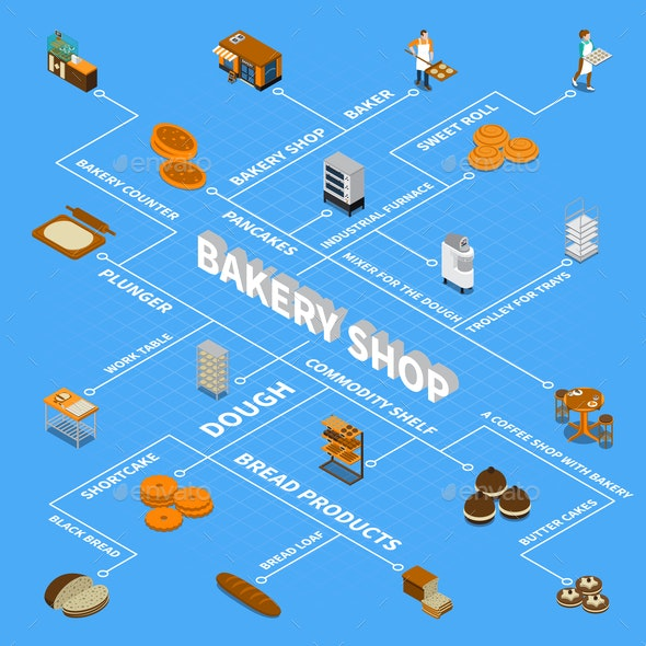Bakery Isometric Design Concept - Industries Business