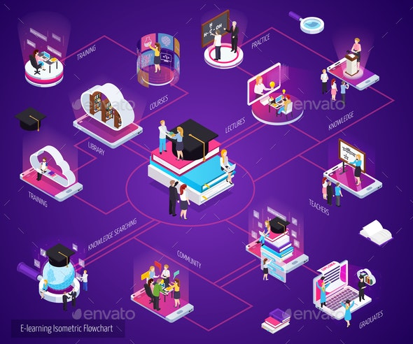 E-Learning Isometric Flowchart - Backgrounds Decorative