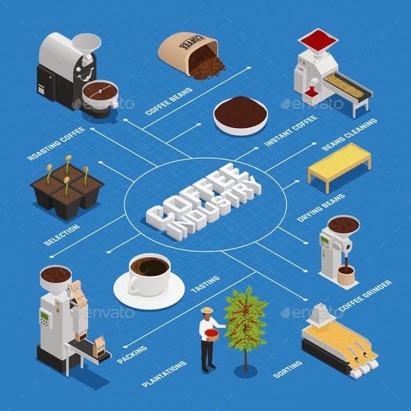 Isometric Coffee Industry Flowchart