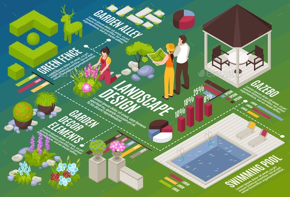 Landscape Design Isometric Flowchart - Industries Business