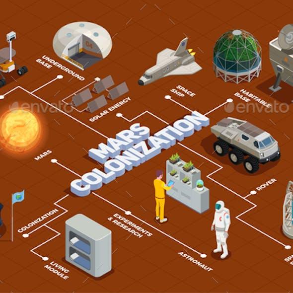 Mars Colonization Isometric Flowchart