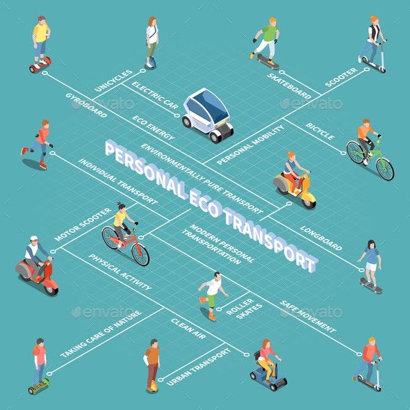 Personal Eco Transportation Flowchart - Business Conceptual