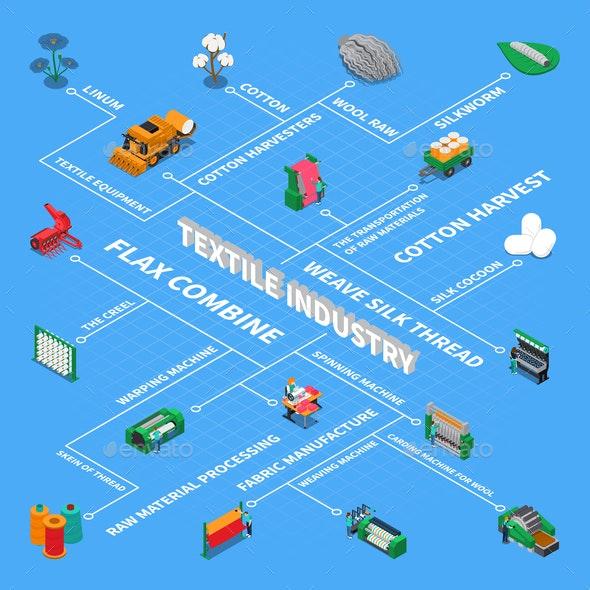 Textile Industry Isometric Flowchart - Business Conceptual