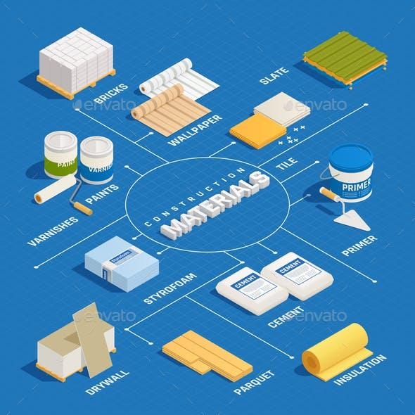 Construction Materials Isometric Flowchart