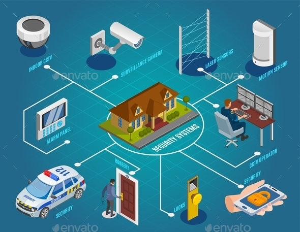 Security Systems Isometric Flowchart - Backgrounds Decorative