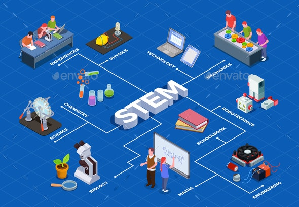 Isometric STEM Education Flowchart - Industries Business
