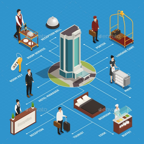 Hotel Isometric Flowchart - Industries Business