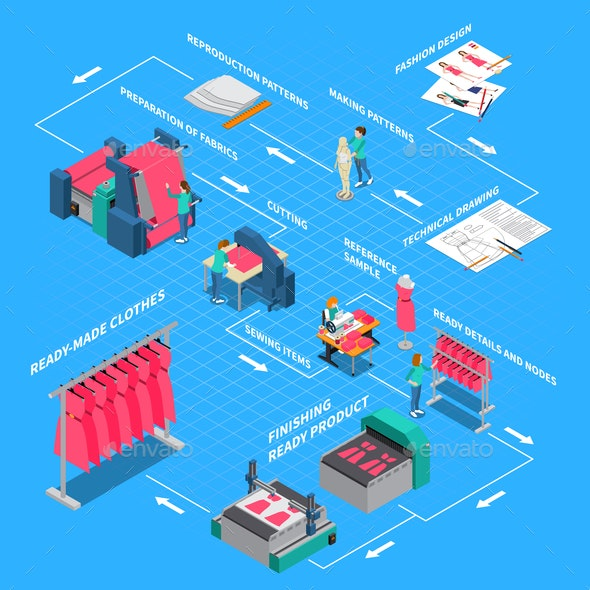 Clothes Factory Isometric Flowchart - Industries Business