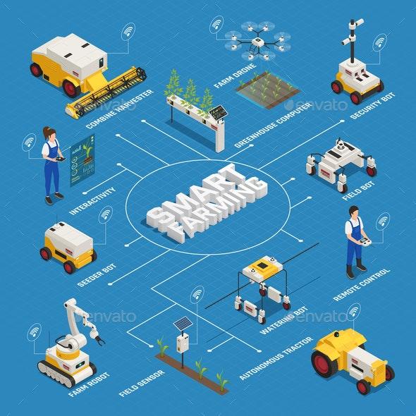 Smart Farming Isometric Flowchart - Industries Business