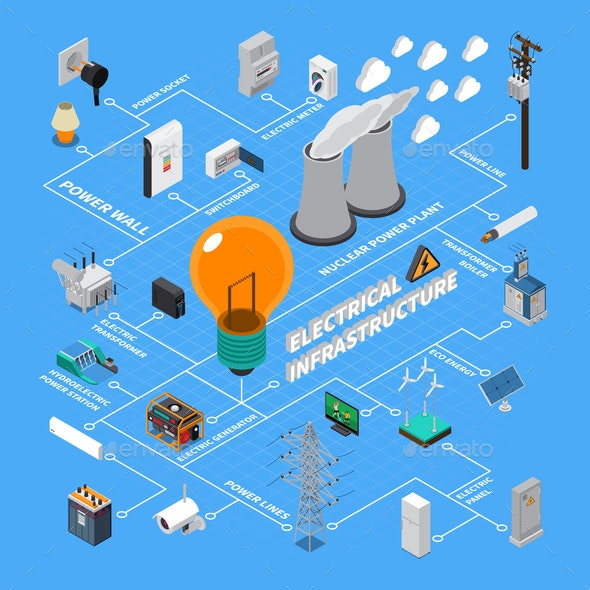 Electrical Infrastructure Isometric Flowchart - Backgrounds Decorative