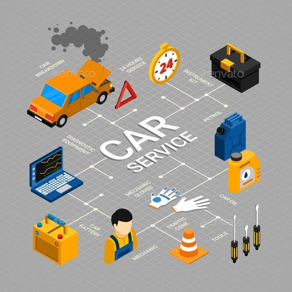 Car Service Flowchart - Services Commercial / Shopping
